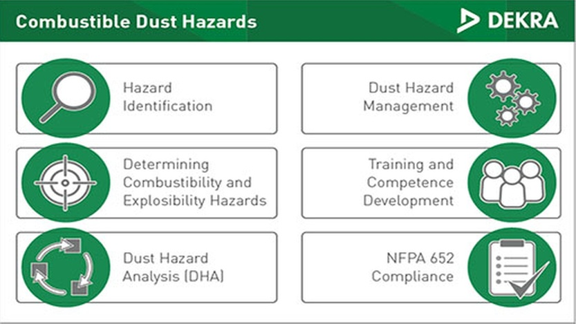 Services for Combustible Dust Testing