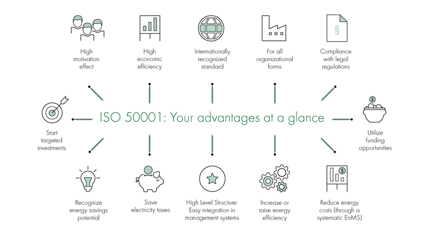 Advantages of ISO 50001 certification
