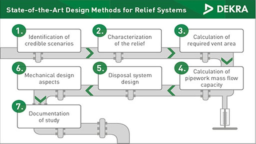 Emergency Pressure Relief Systems - DEKRA Process Safety