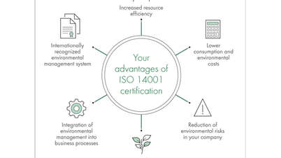 ISO 14001 Advantages