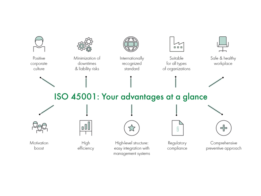 Advantages of ISO 45001 certification
